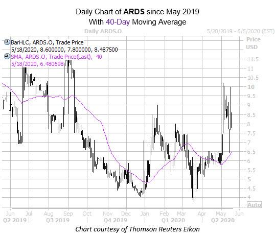 ARDS mmc may 18