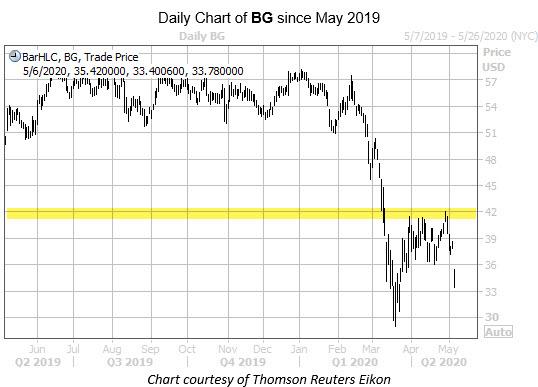 BG Chart 5.6.20