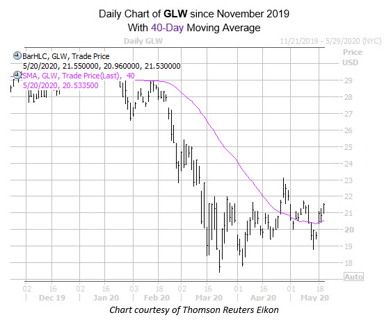 GLW mmc chart may 20