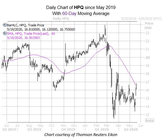 hpq mmc may 19