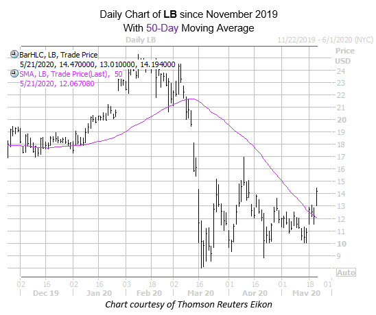 LB mmc chart may 21