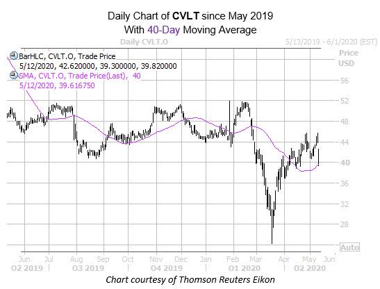 mmc chart may 12 cvlt