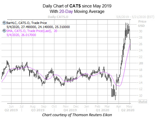 New CATS mmc May 4