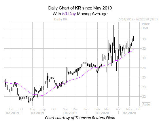 new kr mmc chart may 13