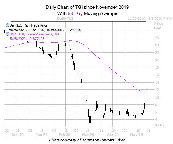 TGI MMC chart may 28