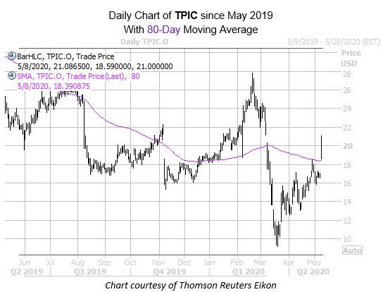 TPIC MMC chart may 8