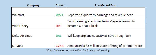 Buzz Chart May 19