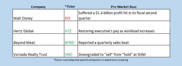 Buzz Chart May 6