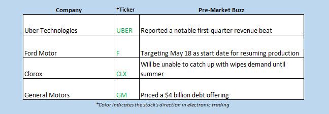 Buzz Chart May 8