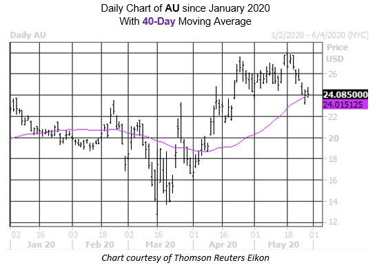 Daily Stock Chart AU
