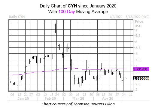 Daily Stock Chart CYH