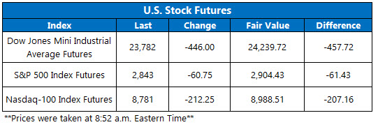 Stock Futures Chart May 1