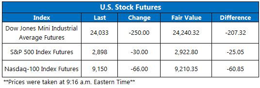 Stock Futures Chart May 11