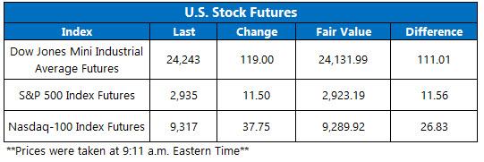 Stock Futures Chart May 12