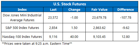 Stock Futures Chart May 13