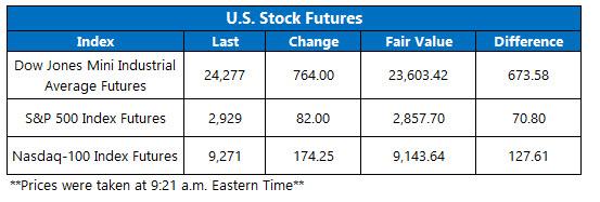 Stock Futures Chart May 18