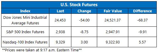 Stock Futures Chart May 19
