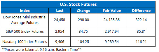 Stock Futures Chart May 20