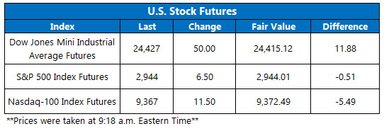 Stock Futures Chart May 22