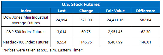 Stock Futures Chart May 26