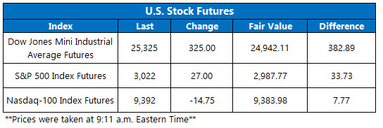 Stock Futures Chart May 27