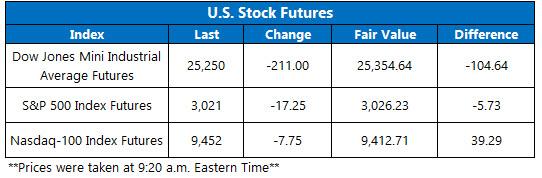 Stock Futures Chart May 29
