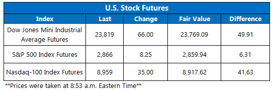 Stock Futures Chart May 6