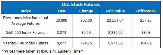 Stock Futures Chart May 7