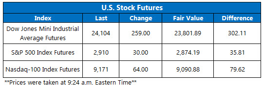 Stock Futures Chart May 8