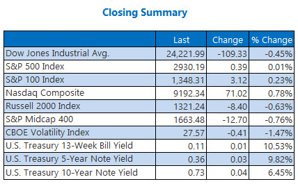 Closing Summary May 11.20