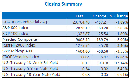 closing summary may 12