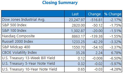 closing summary may 13