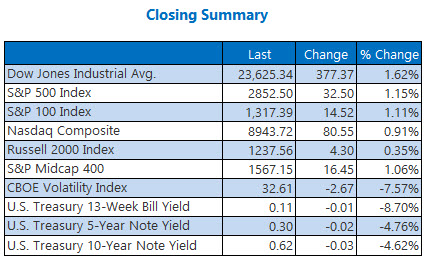 closing summary may 14
