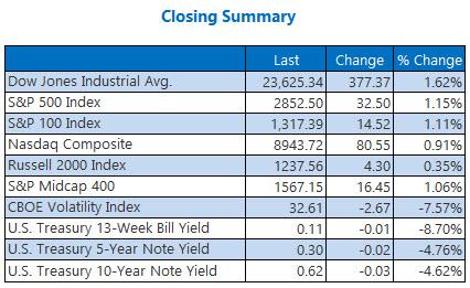 closing summary may 14