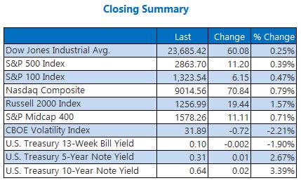closing summary may 15