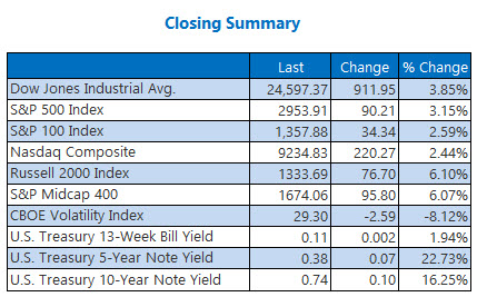closing summary may 18