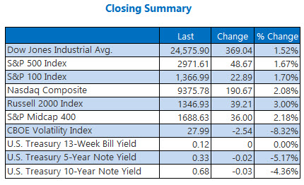 closing summary may 20