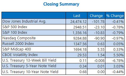 Closing Summary May 21