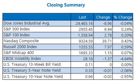 Closing Summary May 22