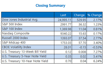 closing summary may 26
