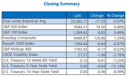 closing summary may 29