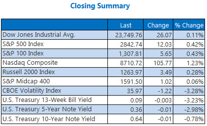 closing summary may 4 2020