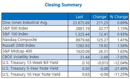 closing summary may 7.20