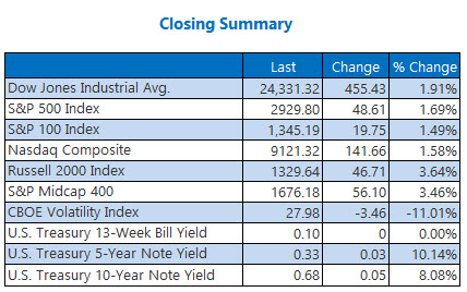 closing summary may 8