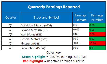 earnings 5.6.20