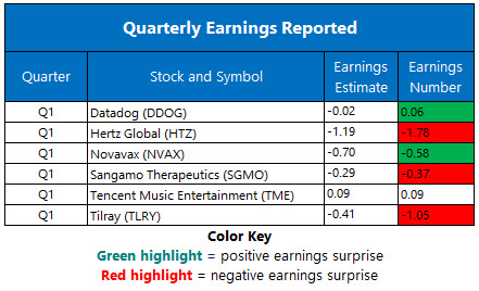 Earnings May 12