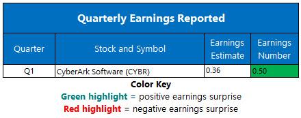 earnings may 13