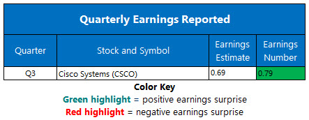 Earnings May 14