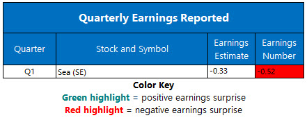 Earnings May 18