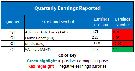 Earnings May 19